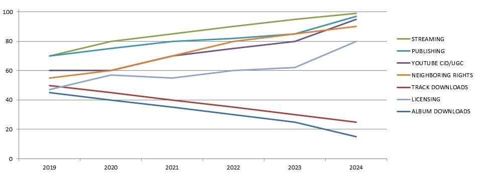 ANALYTICS LINE CHART DSPs 2019 to 2024